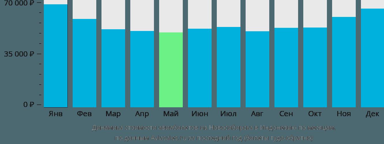 Динамика стоимости авиабилетов из Новосибирска в Индонезию по месяцам