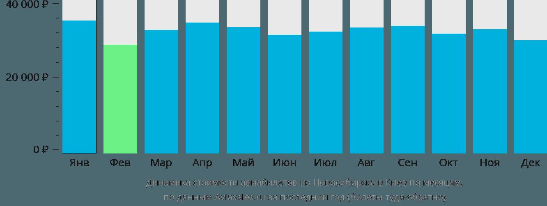 Динамика стоимости авиабилетов из Новосибирска в Киев по месяцам