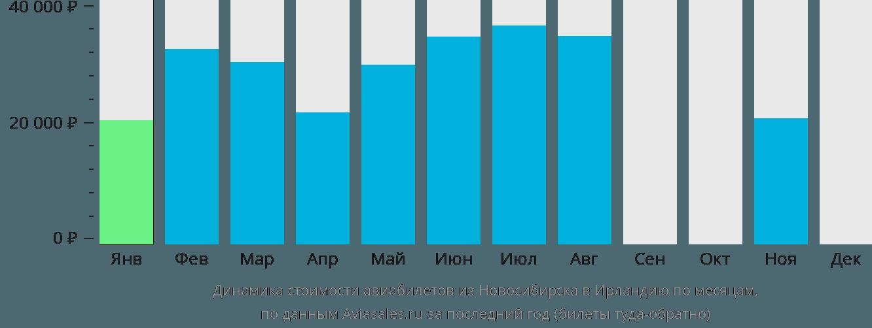 Динамика стоимости авиабилетов из Новосибирска в Ирландию по месяцам