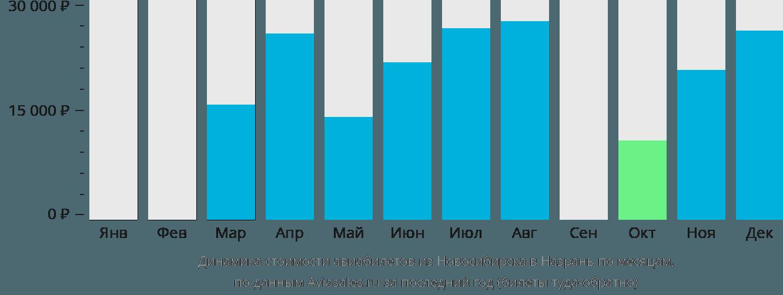 Динамика стоимости авиабилетов из Новосибирска в Назрань по месяцам
