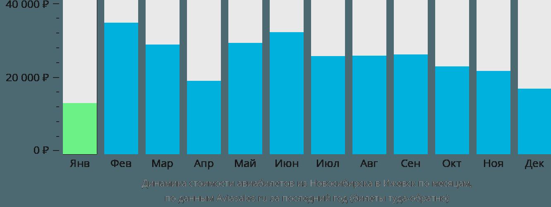Динамика стоимости авиабилетов из Новосибирска в Ижевск по месяцам
