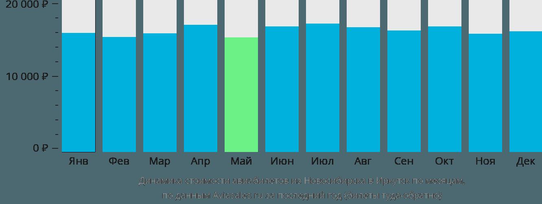Динамика стоимости авиабилетов из Новосибирска в Иркутск по месяцам