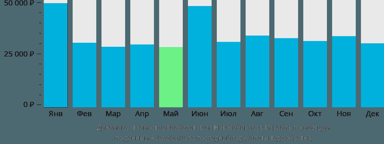 Динамика стоимости авиабилетов из Новосибирска в Израиль по месяцам