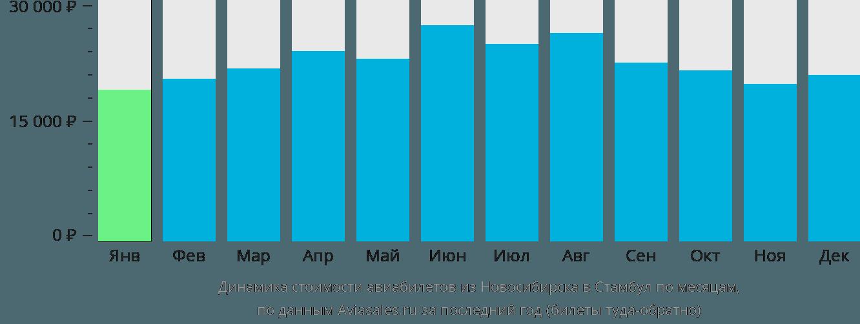 Динамика стоимости авиабилетов из Новосибирска в Стамбул по месяцам