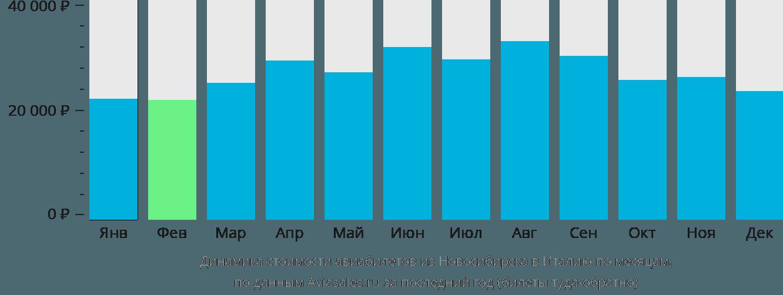 Динамика стоимости авиабилетов из Новосибирска в Италию по месяцам