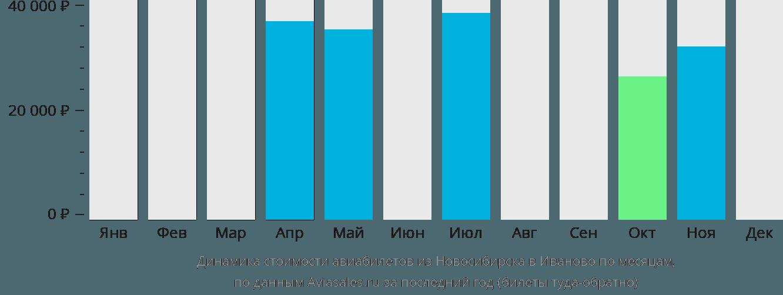 Динамика стоимости авиабилетов из Новосибирска в Иваново по месяцам