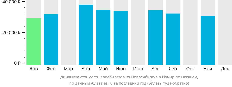 Динамика стоимости авиабилетов из Новосибирска в Измир по месяцам