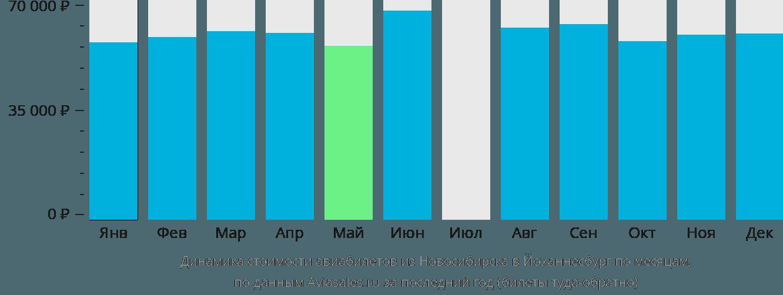 Динамика стоимости авиабилетов из Новосибирска в Йоханнесбург по месяцам