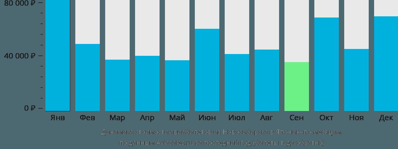 Динамика стоимости авиабилетов из Новосибирска в Японию по месяцам