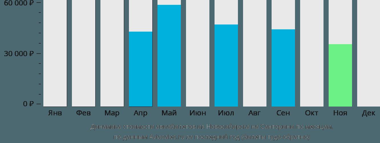 Динамика стоимости авиабилетов из Новосибирска на Санторини по месяцам