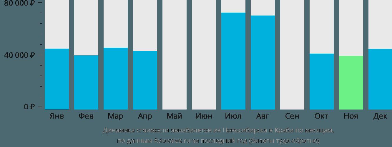 Динамика стоимости авиабилетов из Новосибирска в Краби по месяцам