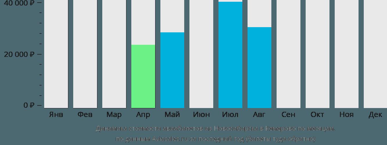 Динамика стоимости авиабилетов из Новосибирска в Кемерово по месяцам