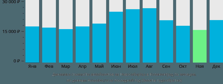 Динамика стоимости авиабилетов из Новосибирска в Калининград по месяцам