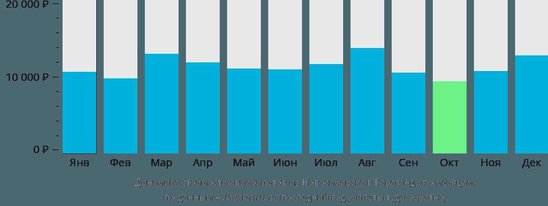 Динамика стоимости авиабилетов из Новосибирска в Караганду по месяцам