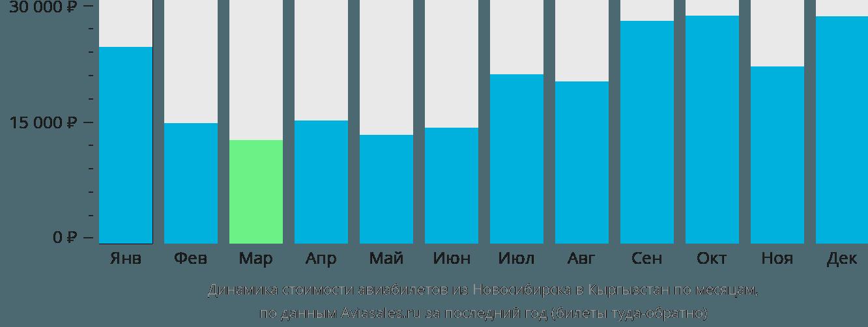 Динамика стоимости авиабилетов из Новосибирска в Кыргызстан по месяцам
