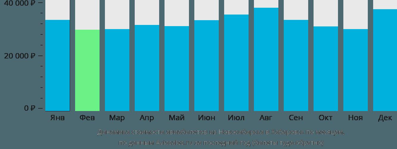 Динамика стоимости авиабилетов из Новосибирска в Хабаровск по месяцам