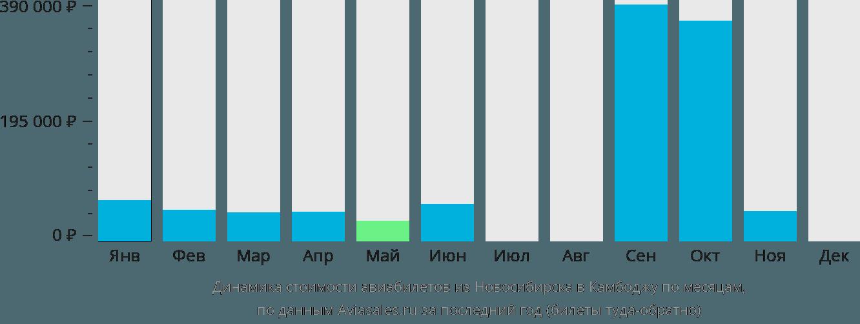 Динамика стоимости авиабилетов из Новосибирска в Камбоджу по месяцам