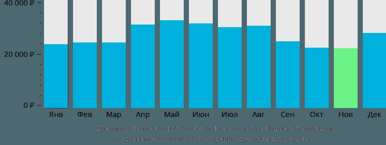 Динамика стоимости авиабилетов из Новосибирска в Кишинёв по месяцам