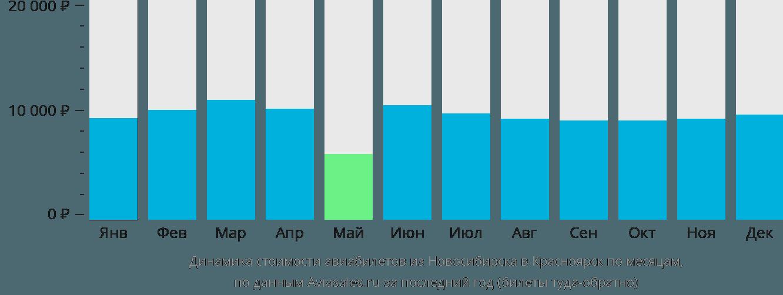 Динамика стоимости авиабилетов из Новосибирска в Красноярск по месяцам