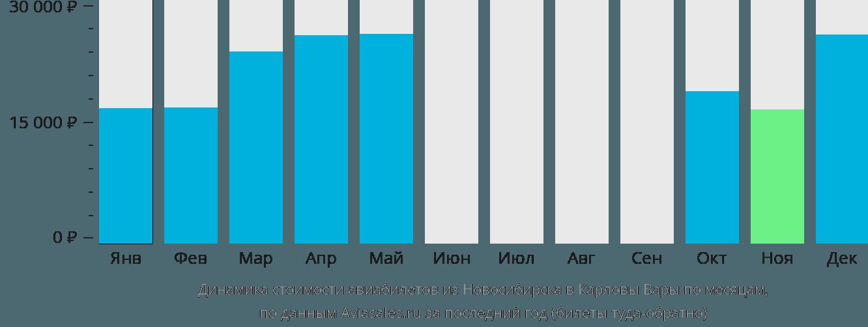 Динамика стоимости авиабилетов из Новосибирска в Карловы Вары по месяцам