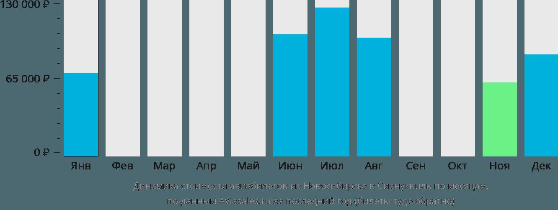 Динамика стоимости авиабилетов из Новосибирска в Сиануквиль по месяцам