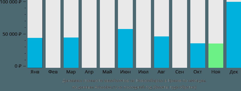 Динамика стоимости авиабилетов из Новосибирска в Краков по месяцам