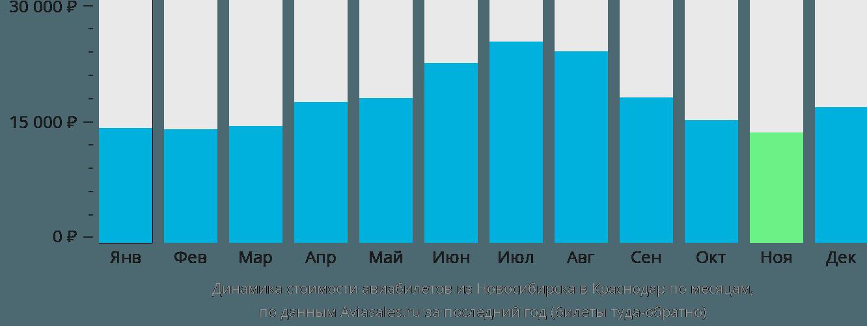 Динамика стоимости авиабилетов из Новосибирска в Краснодар по месяцам