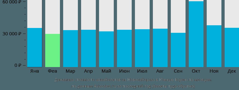 Динамика стоимости авиабилетов из Новосибирска в Южную Корею по месяцам