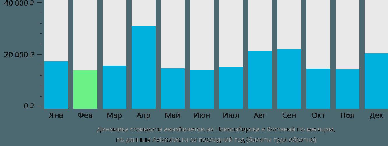 Динамика стоимости авиабилетов из Новосибирска в Костанай по месяцам