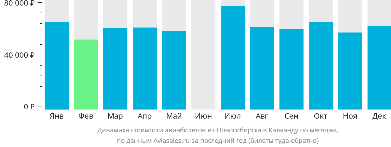 Динамика стоимости авиабилетов из Новосибирска в Катманду по месяцам