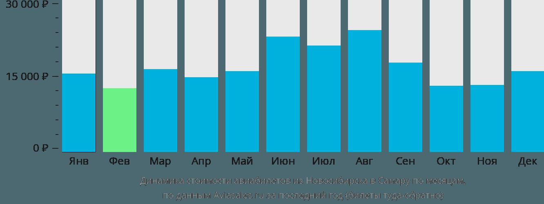 Динамика стоимости авиабилетов из Новосибирска в Самару по месяцам