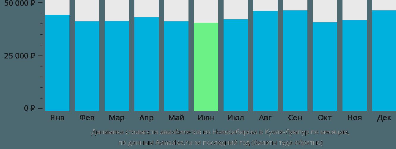 Динамика стоимости авиабилетов из Новосибирска в Куала-Лумпур по месяцам