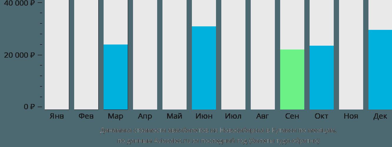 Динамика стоимости авиабилетов из Новосибирска в Кутаиси по месяцам