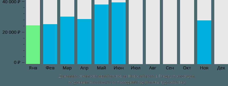 Динамика стоимости авиабилетов из Новосибирска в Гянджу по месяцам