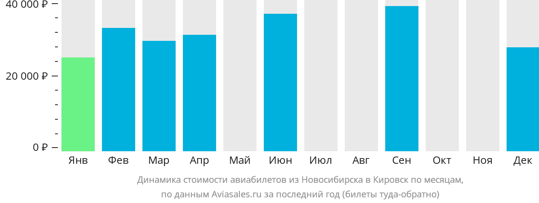 Динамика стоимости авиабилетов из Новосибирска в Кировск по месяцам