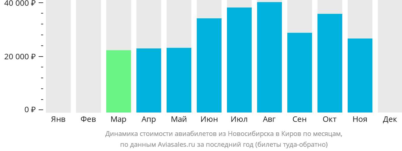 Динамика стоимости авиабилетов из Новосибирска в Киров по месяцам
