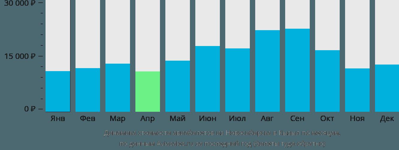 Динамика стоимости авиабилетов из Новосибирска в Кызыл по месяцам