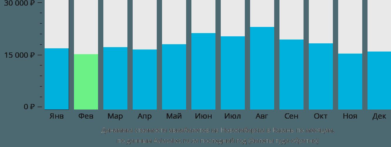 Динамика стоимости авиабилетов из Новосибирска в Казань по месяцам