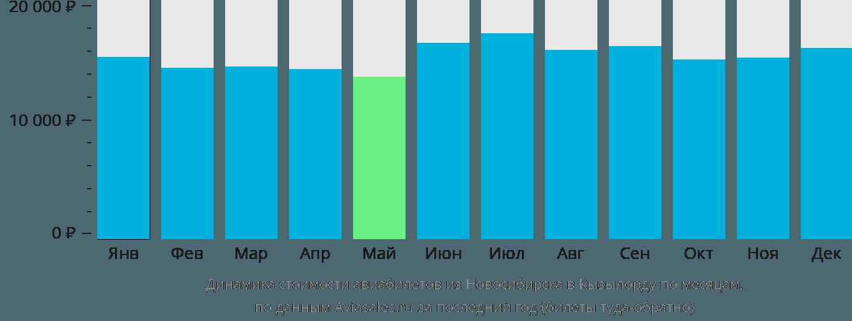 Динамика стоимости авиабилетов из Новосибирска в Кызылорду по месяцам