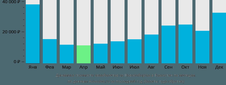 Динамика стоимости авиабилетов из Новосибирска в Казахстан по месяцам