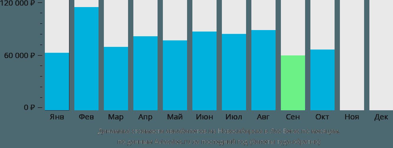 Динамика стоимости авиабилетов из Новосибирска в Лас-Вегас по месяцам