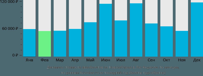 Динамика стоимости авиабилетов из Новосибирска в Лос-Анджелес по месяцам