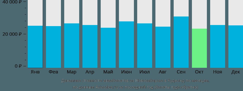 Динамика стоимости авиабилетов из Новосибирска в Худжанд по месяцам