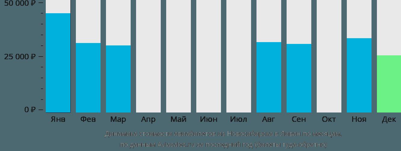 Динамика стоимости авиабилетов из Новосибирска в Ливан по месяцам