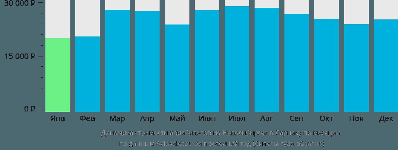 Динамика стоимости авиабилетов из Новосибирска в Ларнаку по месяцам