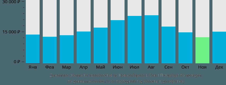 Динамика стоимости авиабилетов из Новосибирска в Санкт-Петербург по месяцам