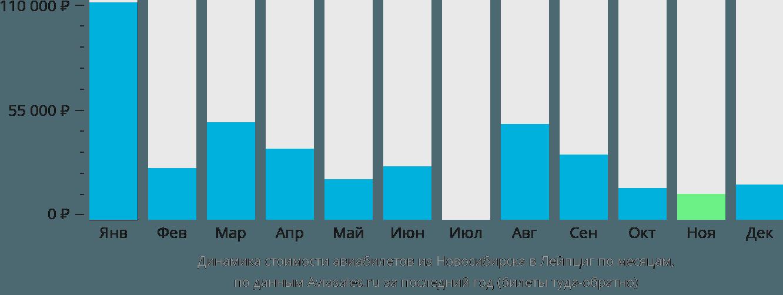 Динамика стоимости авиабилетов из Новосибирска в Лейпциг по месяцам