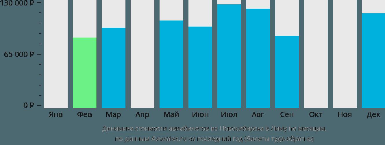 Динамика стоимости авиабилетов из Новосибирска в Лиму по месяцам