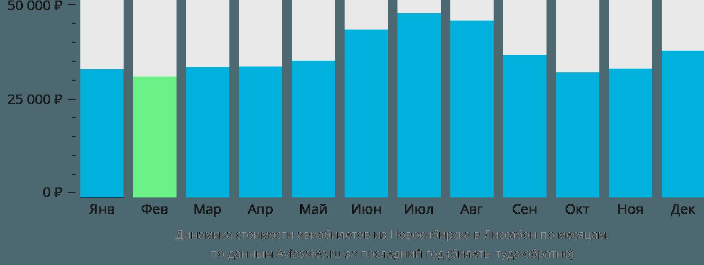 Динамика стоимости авиабилетов из Новосибирска в Лиссабон по месяцам