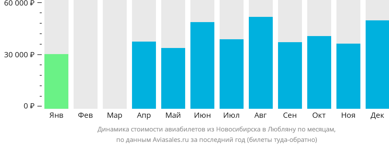 Динамика стоимости авиабилетов из Новосибирска в Любляну по месяцам